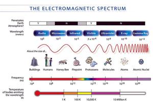 800px-EM_Spectrum3-new